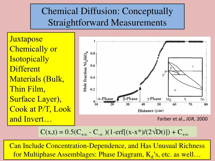 Chemical Diffusion: Conceptually Straightforward Measurements