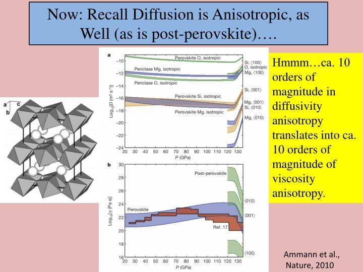 Now: Recall Diffusion is Anisotropic, as Well (as is post-