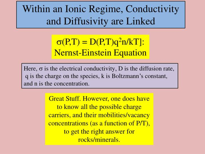 Within an Ionic Regime, Conductivity and Diffusivity are Linked