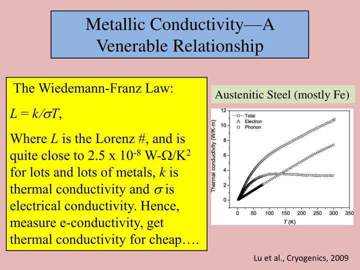Metallic Conductivity—A Venerable Relationship