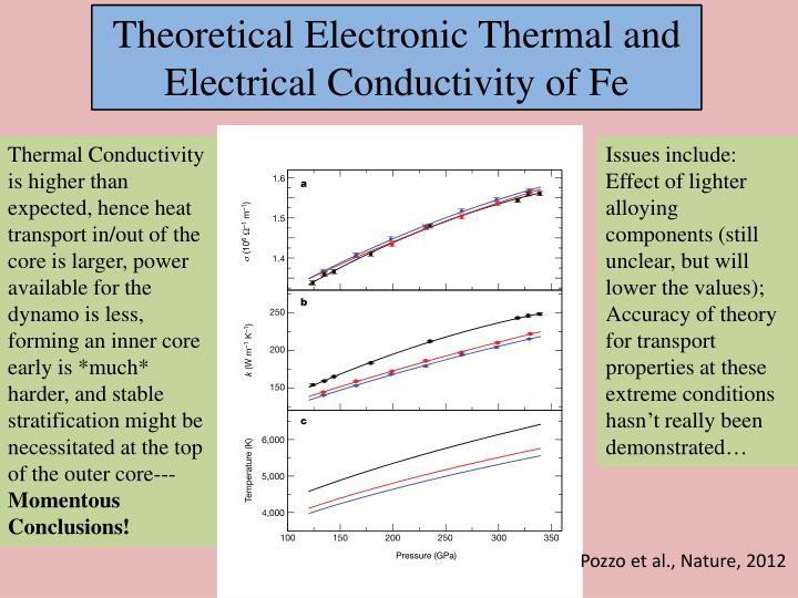 Theoretical Electronic Thermal and Electrical Conductivity of Fe