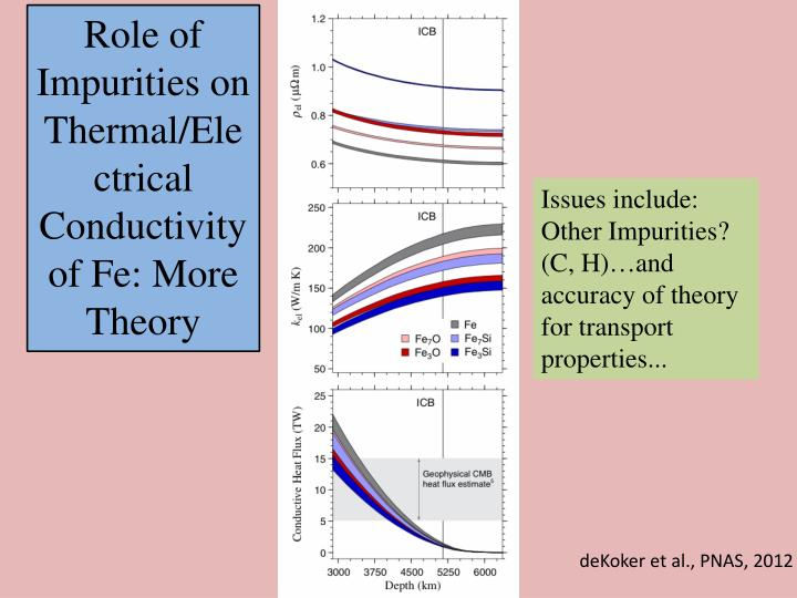 Role of Impurities on Thermal/Electrical Conductivity of Fe: More Theory