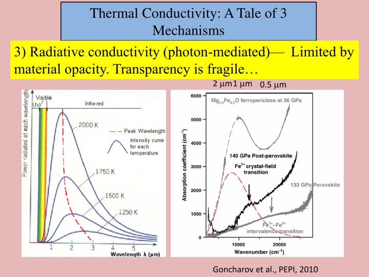 Thermal Conductivity: A Tale of 3 Mechanisms