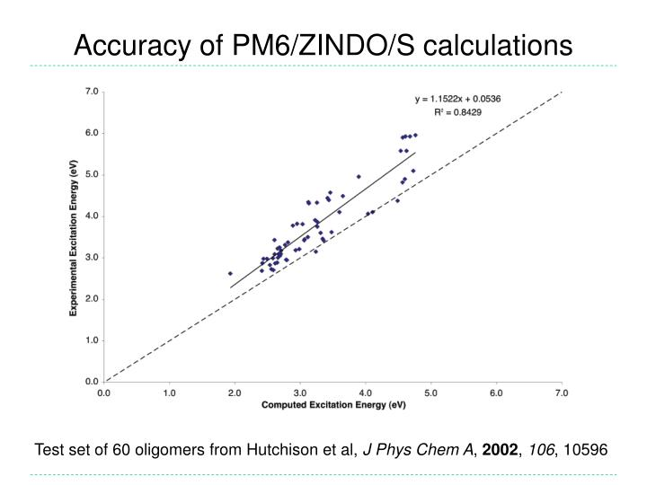 Accuracy of PM6/ZINDO/S calculations