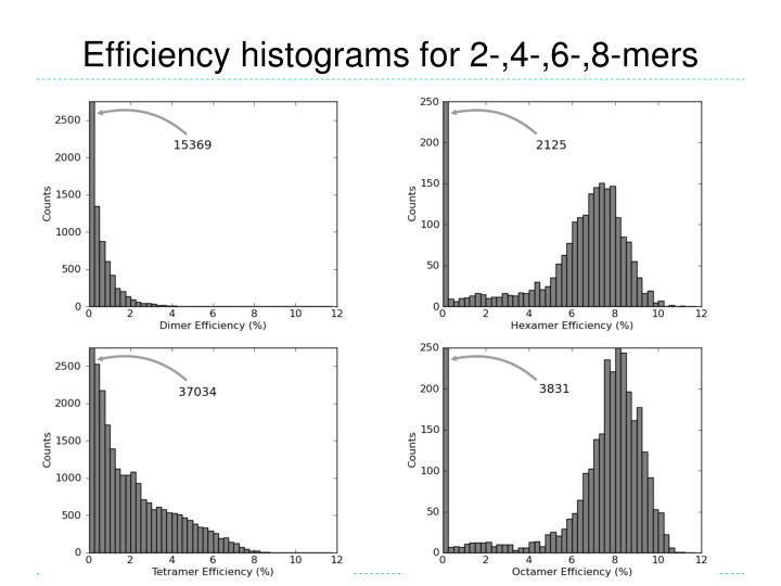 Efficiency histograms for 2-,4-,6-,8-mers