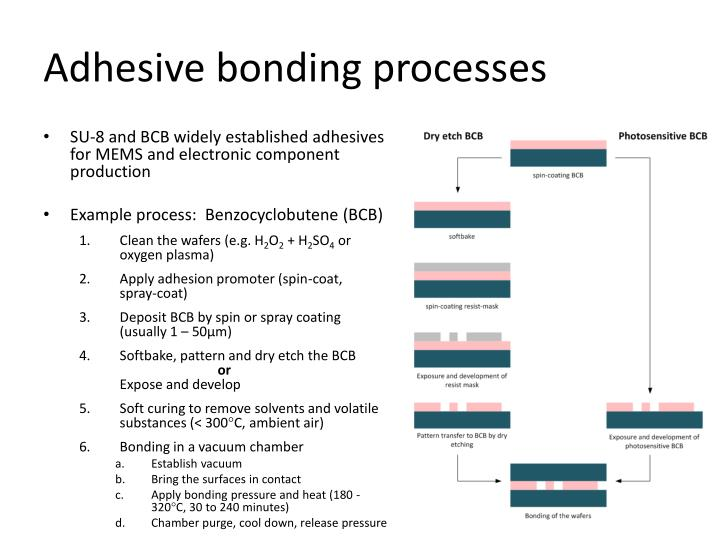 Adhesive bonding processes