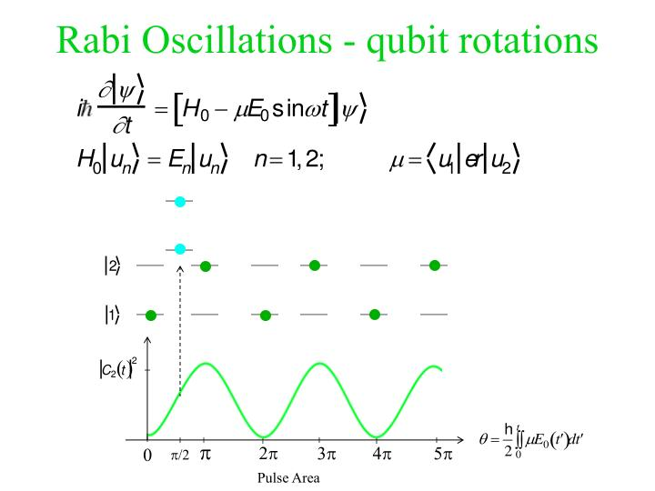 Rabi Oscillations - qubit rotations