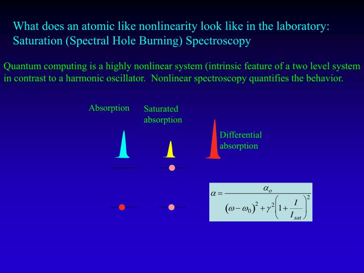 What does an atomic like nonlinearity look like in the laboratory:  Saturation (Spectral Hole Burning) Spectroscopy