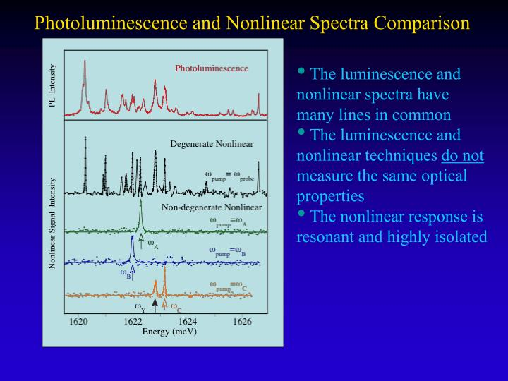 Photoluminescence and Nonlinear Spectra Comparison