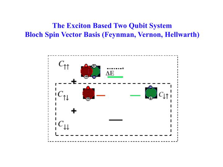 The Exciton Based Two Qubit System