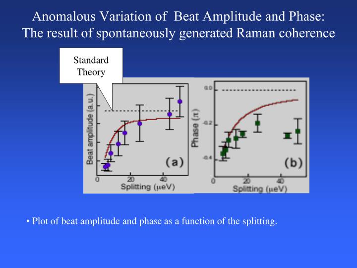 Anomalous Variation of  Beat Amplitude and Phase: