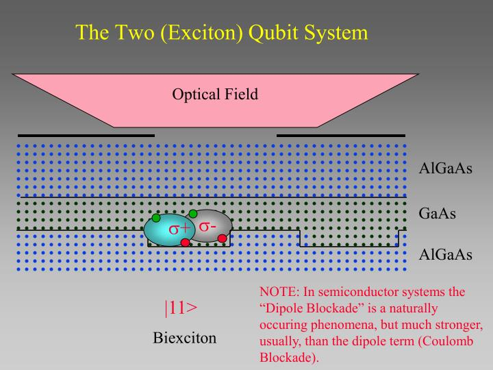 The Two (Exciton) Qubit System