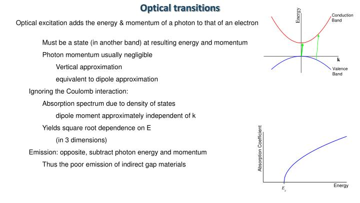 Optical transitions