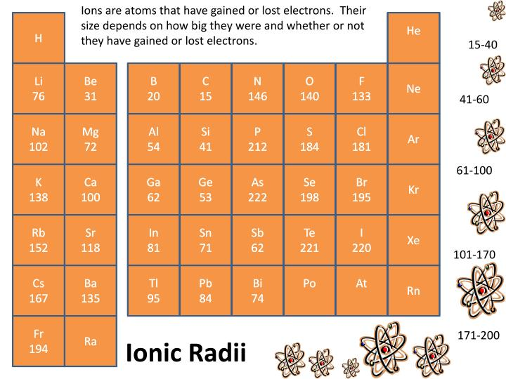 Ions are atoms that have gained or lost electrons.  Their size depends on how big they wer