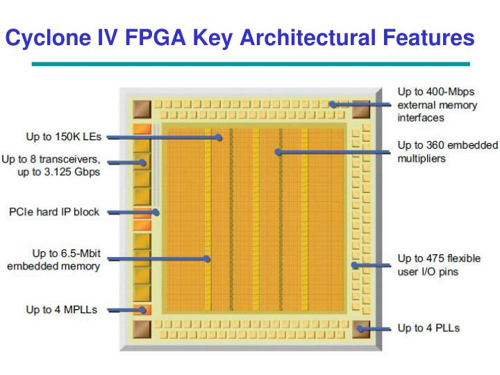 Cyclone IV FPGA Key Architectural Features