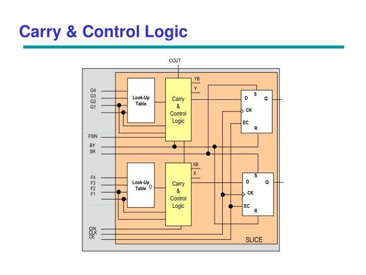 Carry & Control Logic