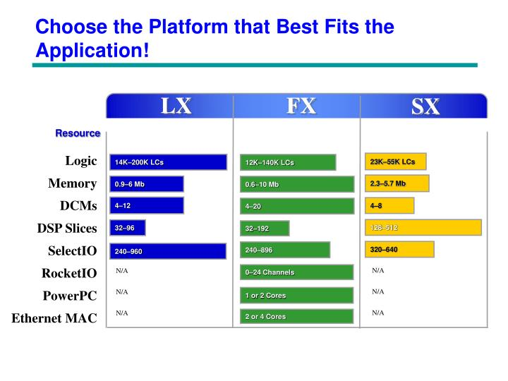 Choose the Platform that Best Fits the