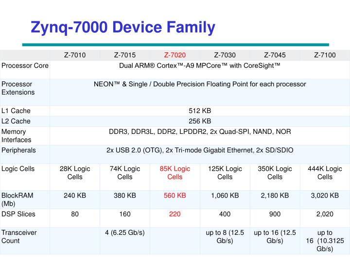 Zynq-7000 Device Family