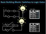 basic building blocks switches to logic gates1