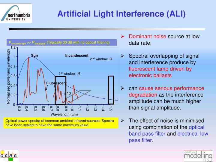 Artificial Light Interference (ALI)