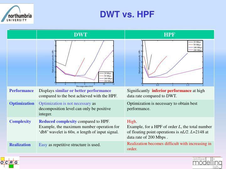 DWT vs. HPF