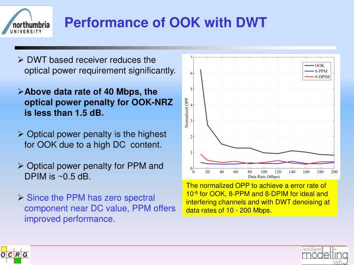 Performance of OOK with DWT