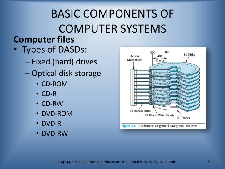 BASIC COMPONENTS OF