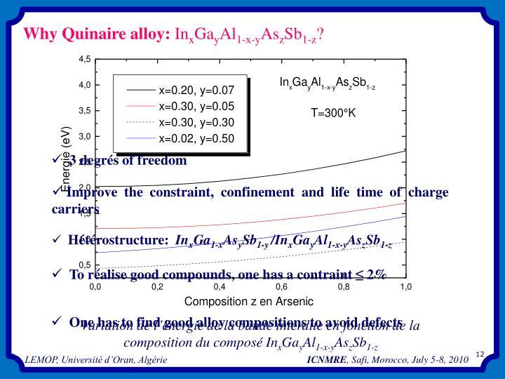 Variation de l'énergie de la bande interdite en fonction de la composition du composé In