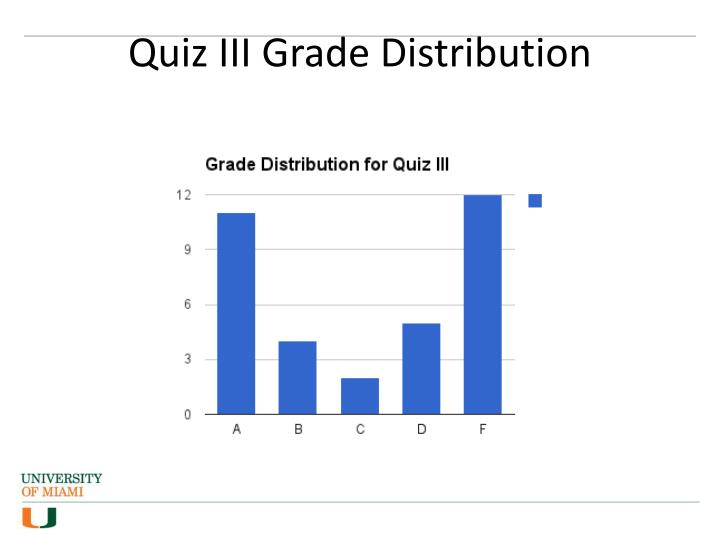 Quiz iii grade distribution