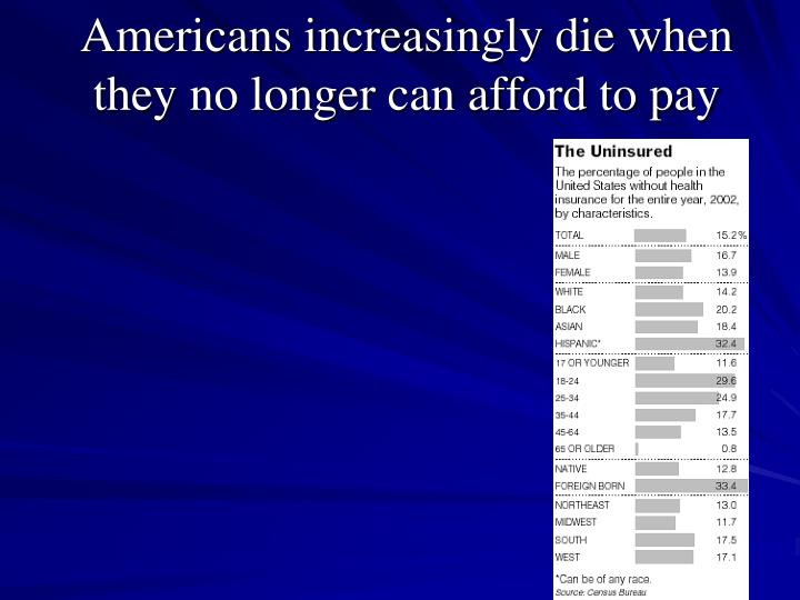 Americans increasingly die when they no longer can afford to pay