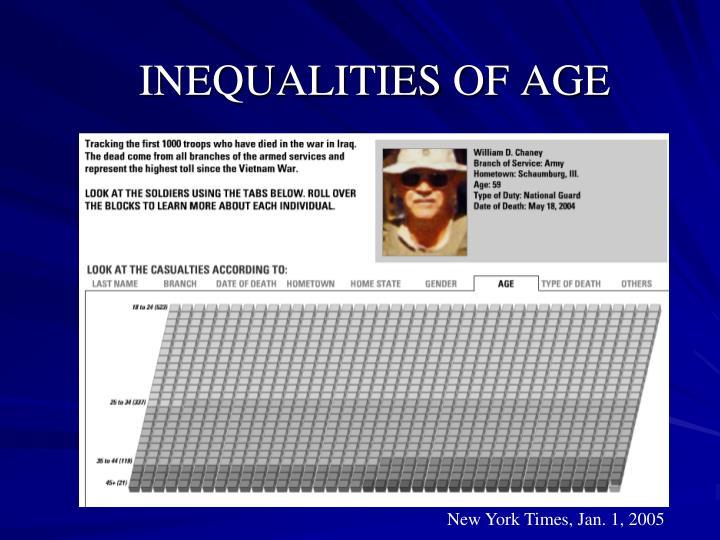 INEQUALITIES OF AGE