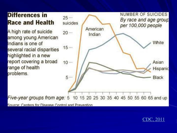 CDC, 2011
