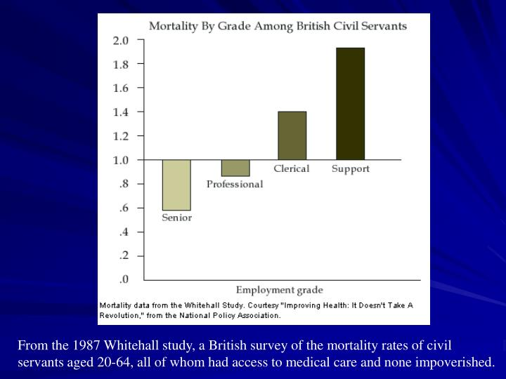 From the 1987 Whitehall study, a British survey of the mortality rates of civil servants aged 20-64, all of whom had access to medical care and none impoverished.