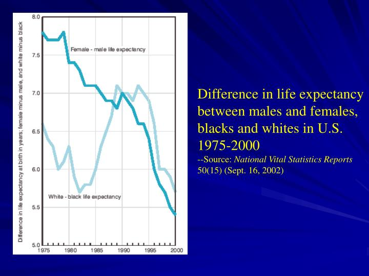 Difference in life expectancy between males and females, blacks and whites in U.S. 1975-2000