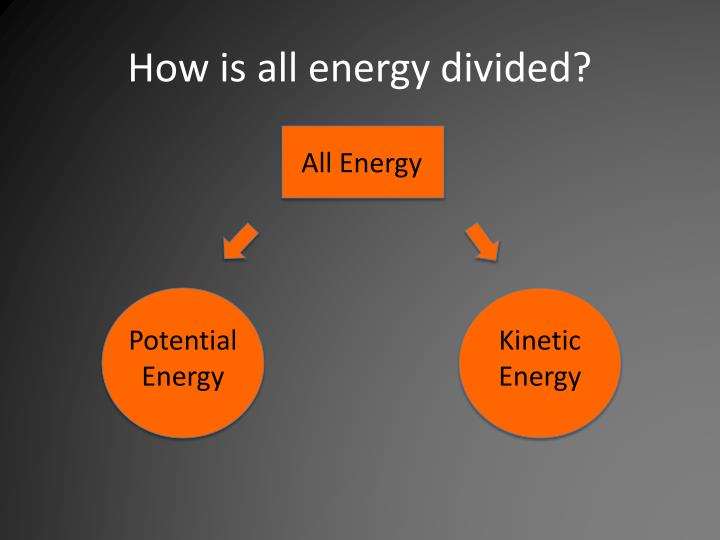 How is all energy divided?