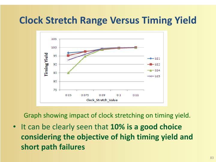 Clock Stretch Range Versus Timing Yield