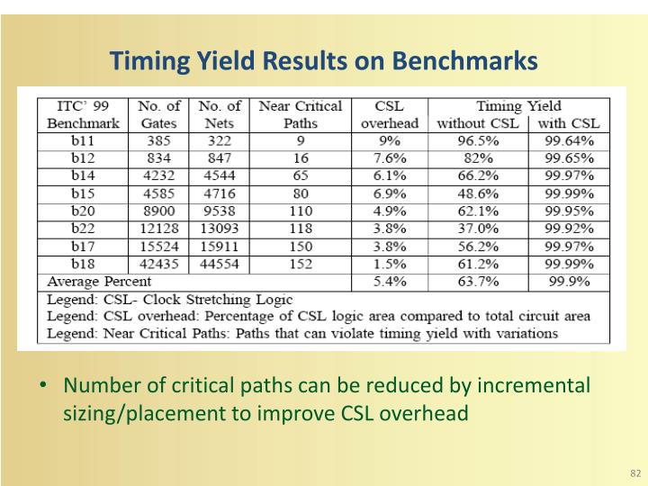 Timing Yield Results on Benchmarks