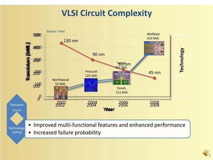 VLSI Circuit Complexity