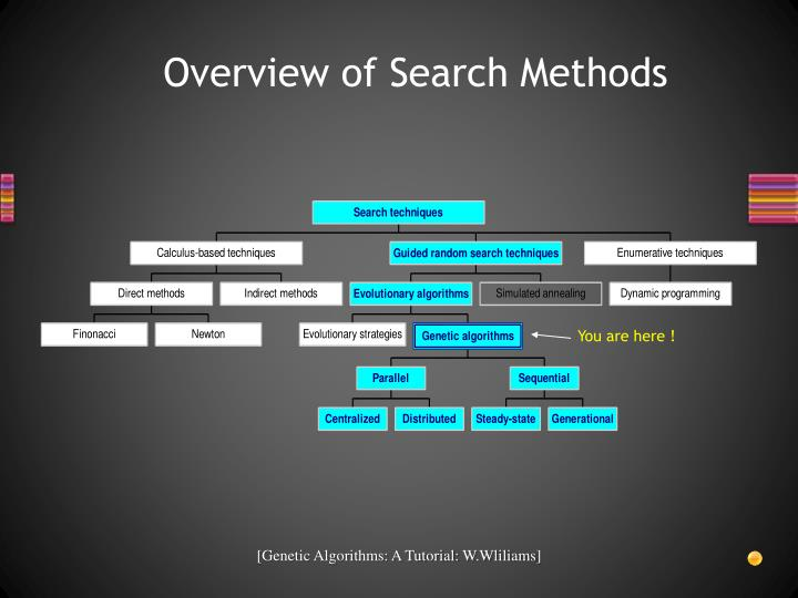 Overview of Search Methods