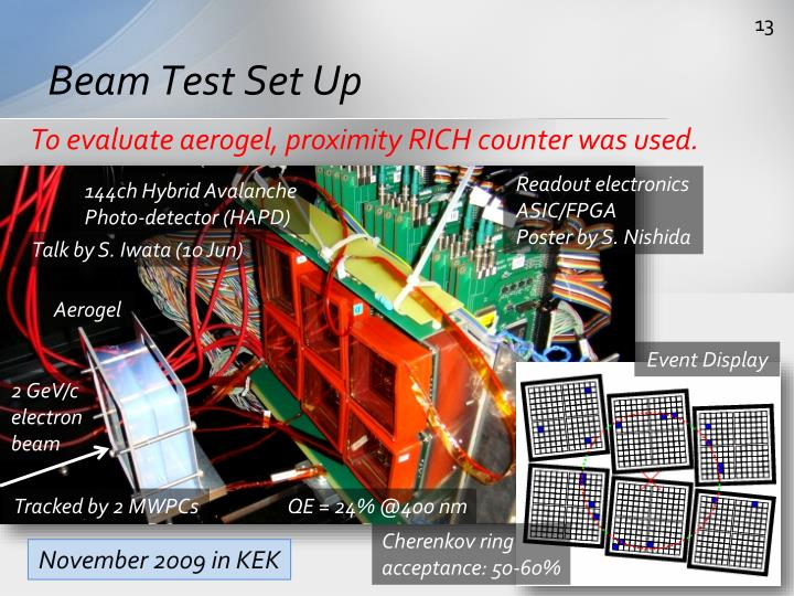 Beam Test Set Up