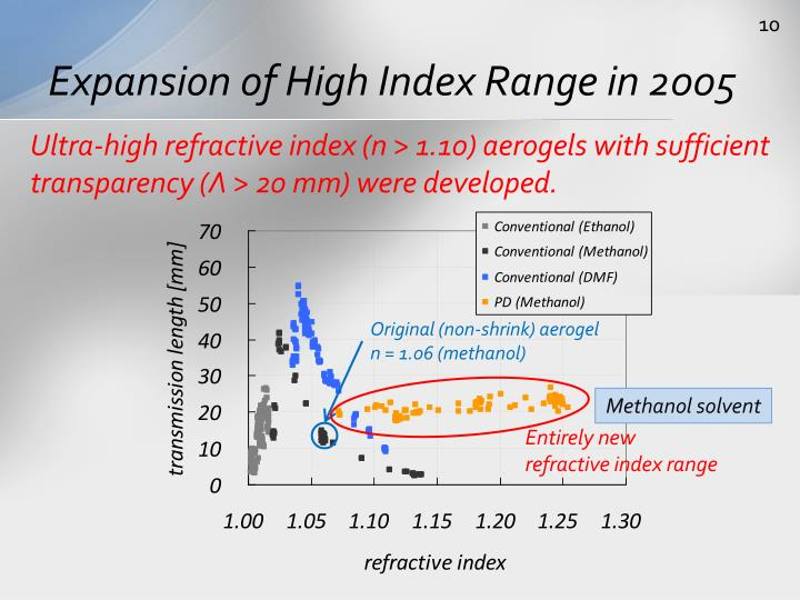 Expansion of High Index Range in 2005