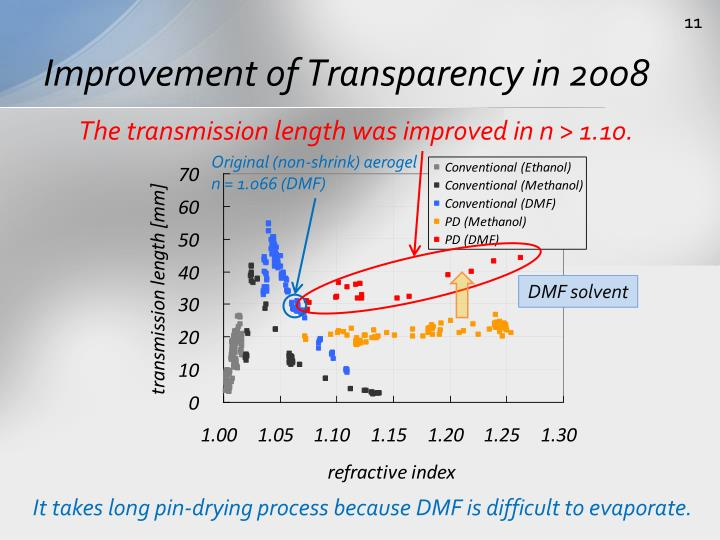 Improvement of Transparency in 2008
