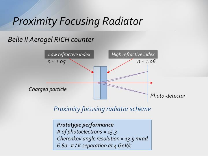 Proximity Focusing Radiator