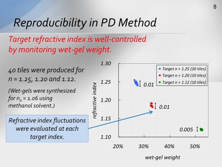 Reproducibility in PD Method