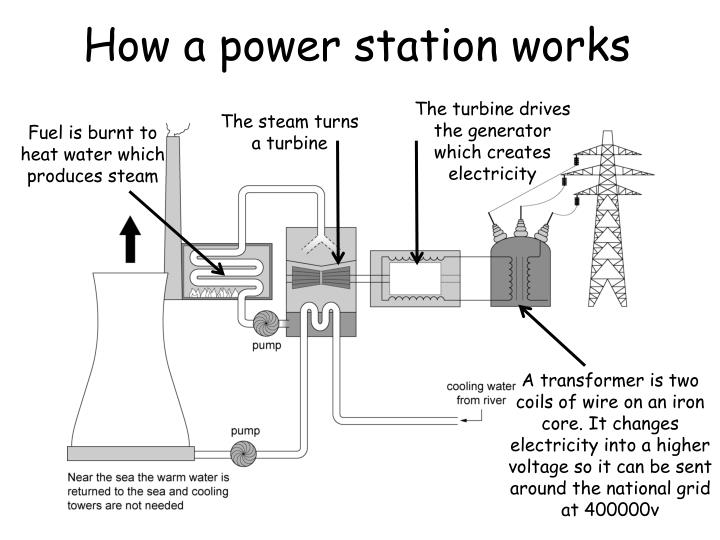 How a power station works