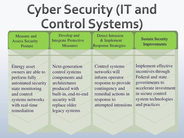 Cyber Security (IT and Control Systems)