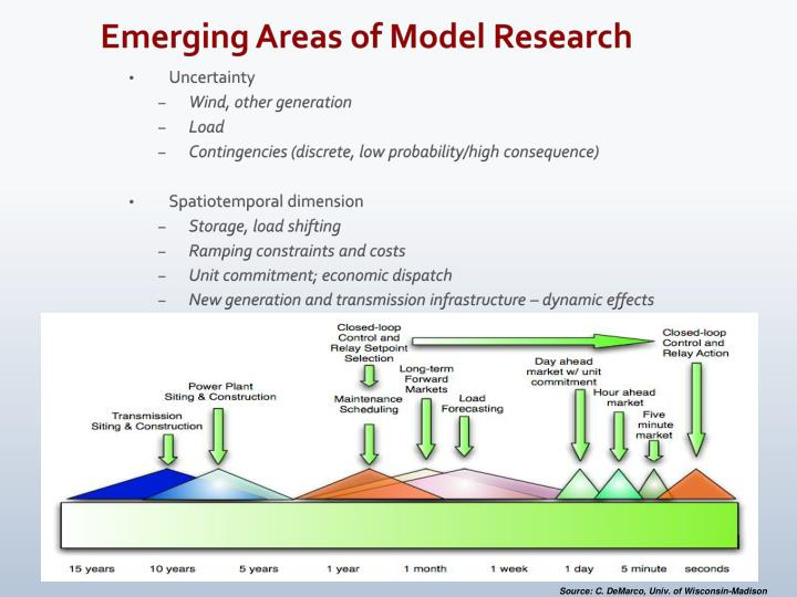 Emerging Areas of Model Research