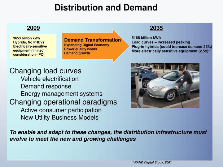 Distribution and Demand