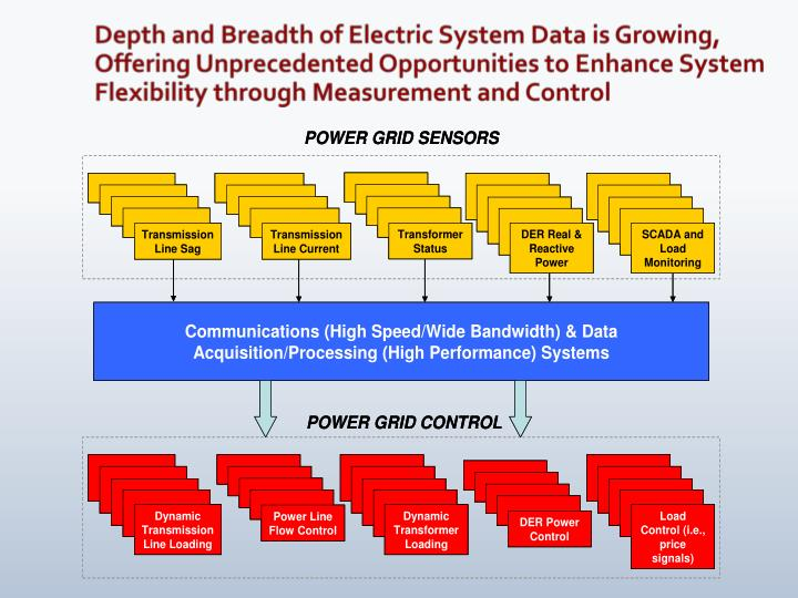 Depth and Breadth of Electric System Data is Growing, Offering Unprecedented Opportunities to Enhance System Flexibility through Measurement and Control