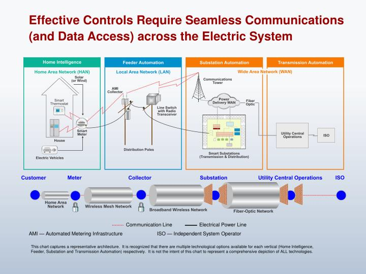 Effective Controls Require Seamless Communications (and Data Access) across the Electric System